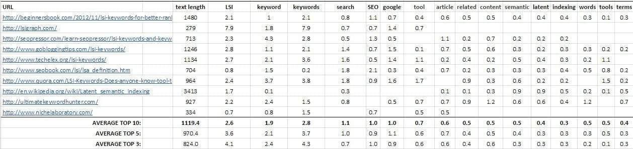 Complete_LSI_Keyword_Guide_Keyword_Density LSI Keywords: Ultimate Guide For Ranking #1 On Google SEO