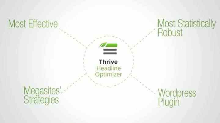 Thrive_Headline_Optimizer_Thrive_Themes_Review_2018 Thrive Themes Review 2018: The Ultimate Review With 4,400+ Words WordPress