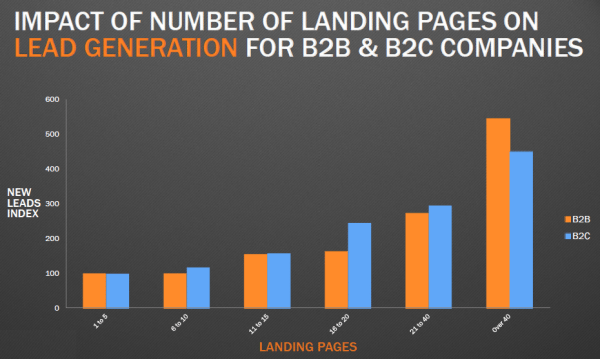 Create-Landing-Pages Splash Page vs Landing Page - The Differences You Didn't Know About WordPress