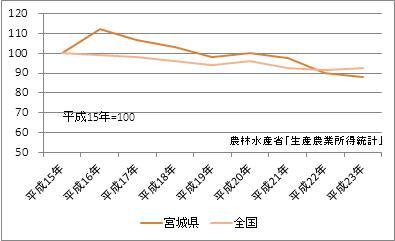宮城県の農業産出額(指数)
