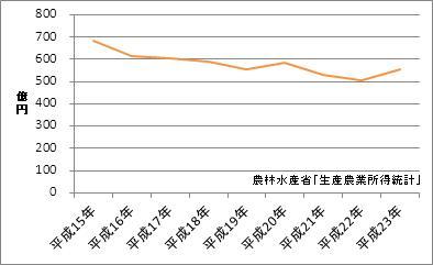 石川県の農業産出額
