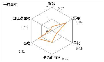 群馬県の農業産出額の特化係数(平成23年)