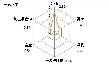 石川県の農業産出額の特化係数(平成23年)
