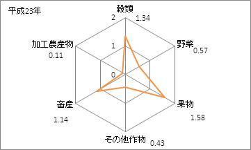 岡山県の農業産出額の特化係数(平成23年)