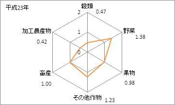 長崎県の農業産出額の特化係数(平成23年)