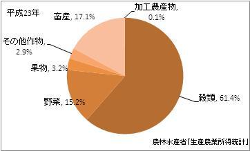 秋田県の農業産出額比率(平成23年)