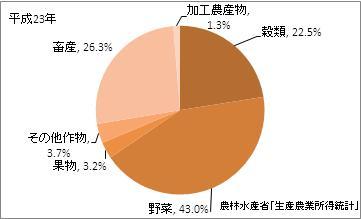 茨城県の農業産出額(比率)(平成23年)