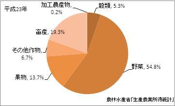 神奈川県の農業産出額比率(平成23年)