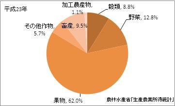山梨県の農業産出額比率(平成23年)