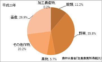 愛知県の農業産出額比率(平成23年)