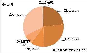 大分県の農業産出額比率(平成23年)