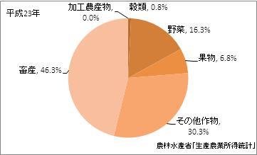 沖縄県の農業産出額比率(平成23年)