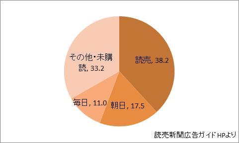 茨城県の新聞シェア