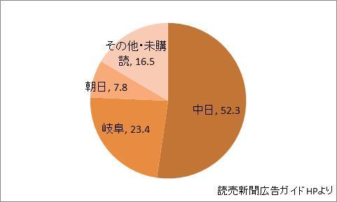 岐阜県の新聞シェア