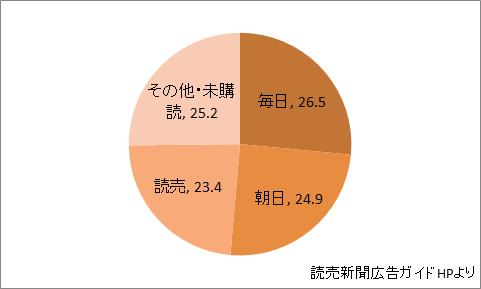 奈良県の新聞シェア