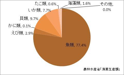 千葉県の漁業生産額(海面漁業)の比率(2010年)