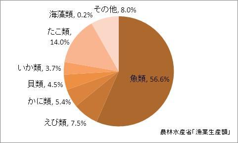 岡山県の漁業生産額(海面漁業)の比率(2010年)
