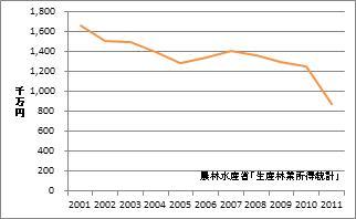 福島県の林業産出額