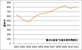 広島県の林業産出額
