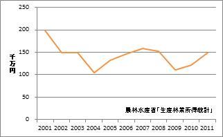 佐賀県の林業産出額