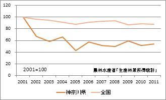 神奈川県の林業産出額(指数)