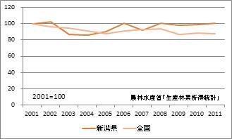 新潟県の林業産出額(指数)