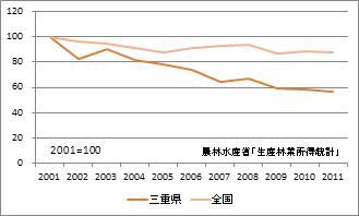 三重県の林業産出額(指数)