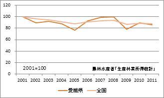 愛媛県の林業産出額(指数)