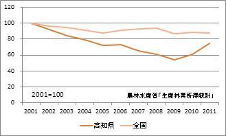 高知県の林業産出額(指数)