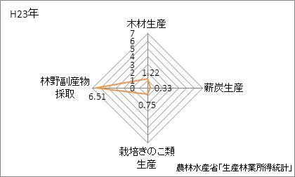 石川県の林業産出額の特化係数