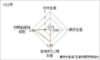 長野県の林業産出額の特化係数