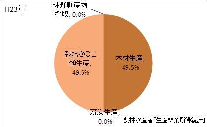 滋賀県の林業産出額の比率(平成23年)