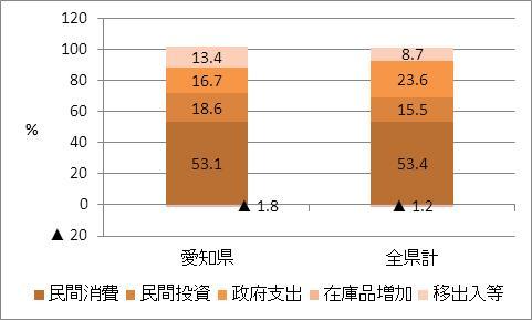 愛知県の名目GDP比率(2009年度)