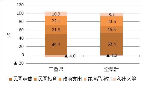 三重県の名目GDP比率(2009年度)