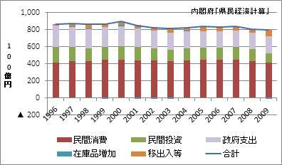長野県の名目GDP