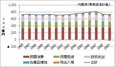 三重県の名目GDP
