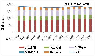 福岡県の名目GDP