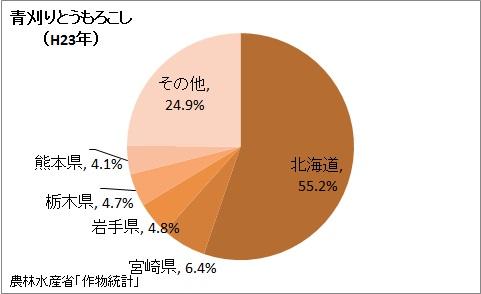 青刈りとうもろこしの収穫量の都道府県割合