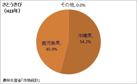 さとうきびの収穫量の都道府県割合