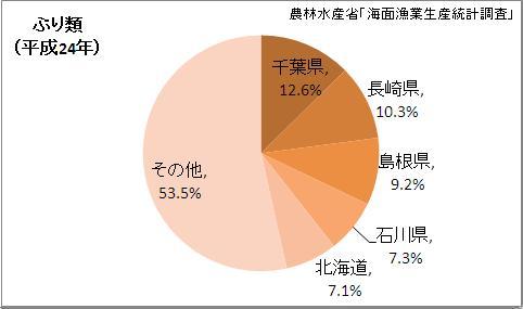 ぶり類漁獲量の都道府県割合