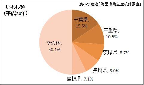 いわし類漁獲量の都道府県割合