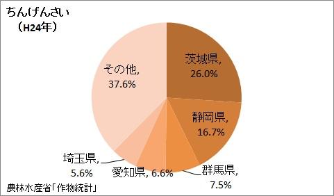 ちんげんさいの収穫量の都道府県割合