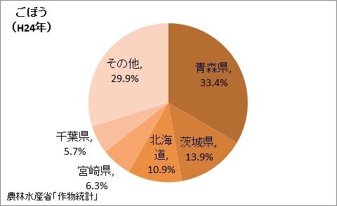 ごぼうの収穫量の都道府県割合