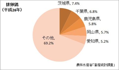 排卵鶏の飼養羽数の都道府県割合