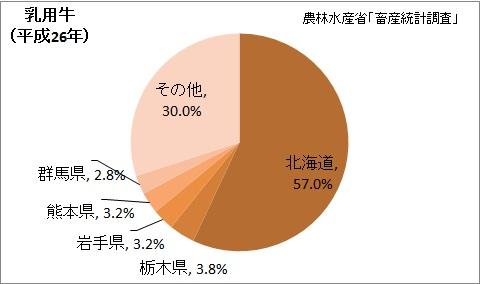 乳用牛の飼養頭数の都道府県割合