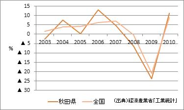 秋田県の製造品出荷額等(増加率)