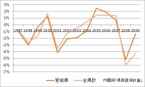 宮城県の1人当たり所得(増加率)