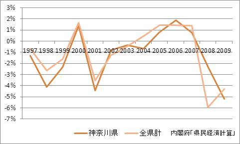 神奈川県の1人当たり所得(増加率)