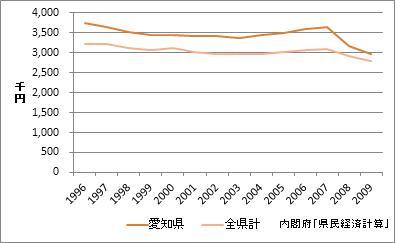 愛知県の1人当たり所得