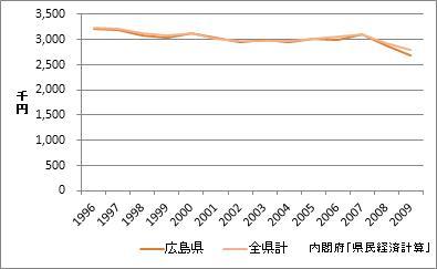 広島県の1人当たり所得